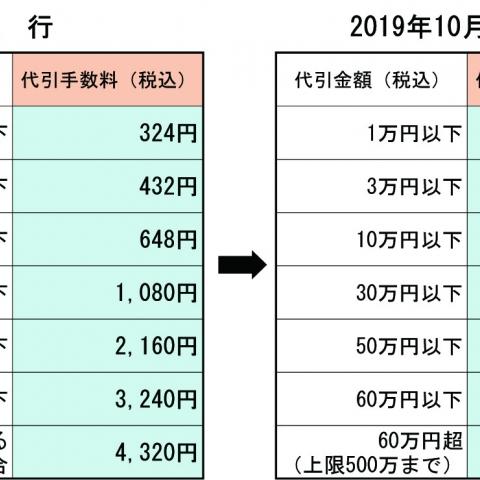 10月1日から 送料および代引手数料が変更になります